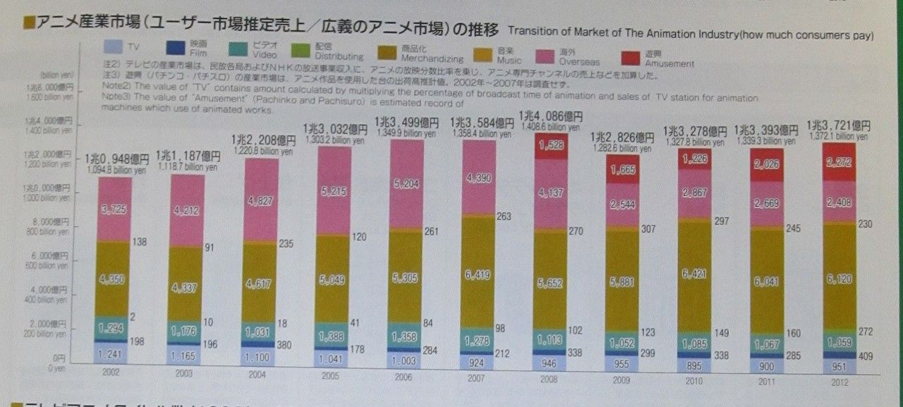 2013-Anime-Industry-Gross-Profits-Sales-Pic-2